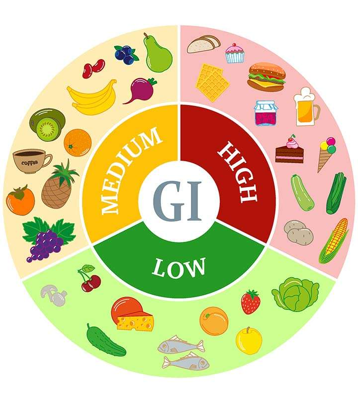 Why A Low GI Meal Makes You Feel Full